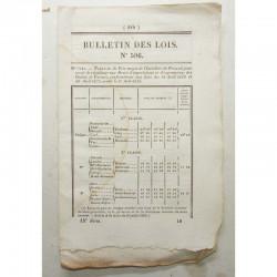 Bulletin des lois - Prix du froment - 1838 - Louis Philippe ( 068 )